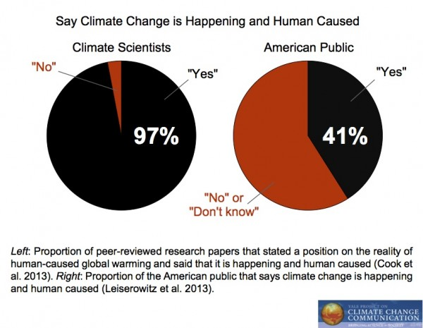 Climate Change Scientists Stats.jpg