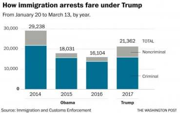 Immigrant Arrests