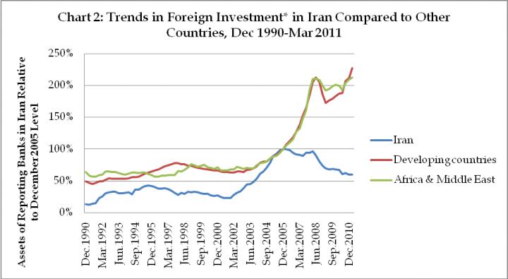 Impact of Sanctions on Iran