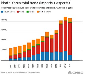 North Korea Total Trade