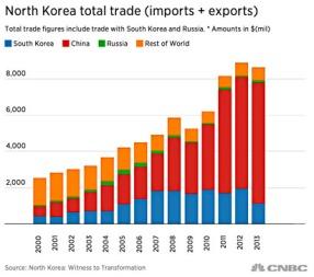 North Korea Total Trade