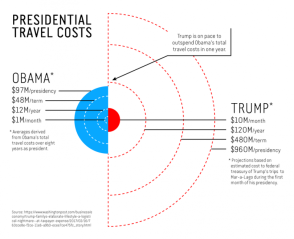 Trump travel costs