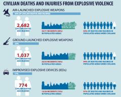 Yemen Civilian Deaths Stats.png